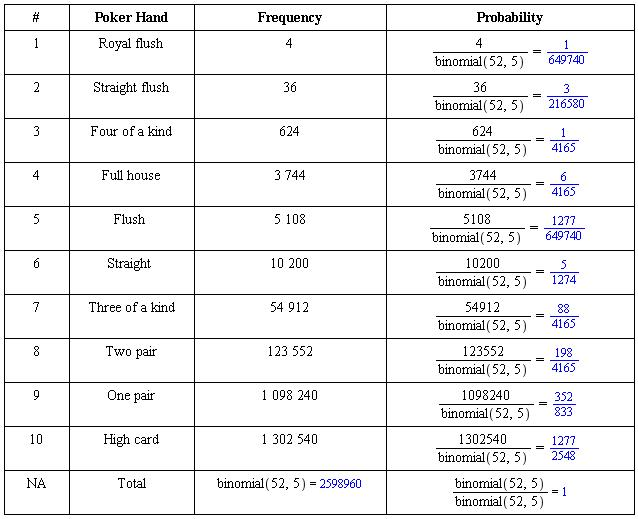 Chances of royal flush in texas holdem